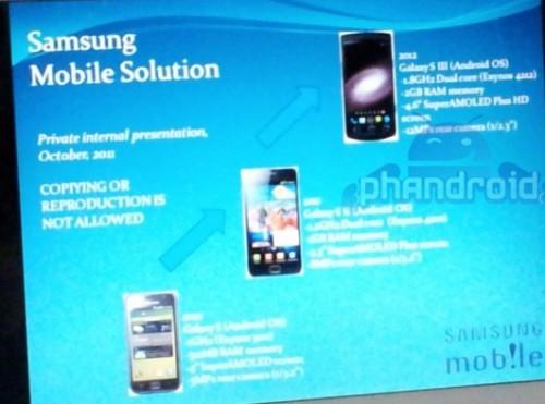 Specyfikacja Samsung Galaxy S III już znana?