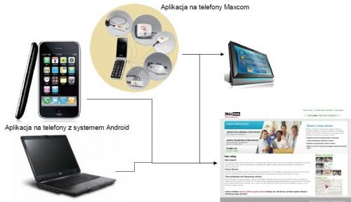 Aplikacja na telefony Maxcom