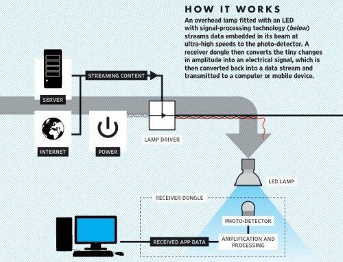 Sieć Li-Fi transmisja danych za pomocą żarówek LED nawet stokrotnie szybsza od Wi-Fi