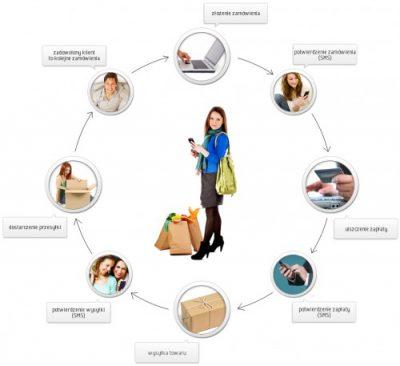 Komunikacja w e-commerce