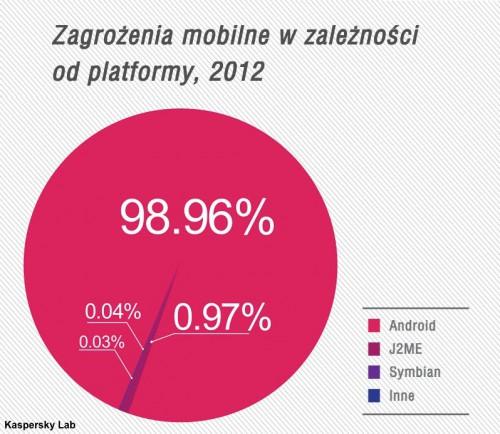 Zagrożenia mobilne w 2012 r