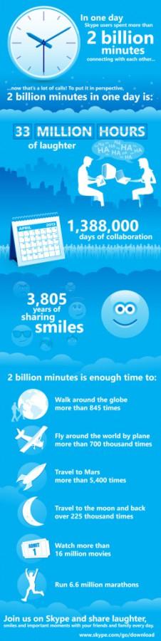 skype 2 miliardy minut