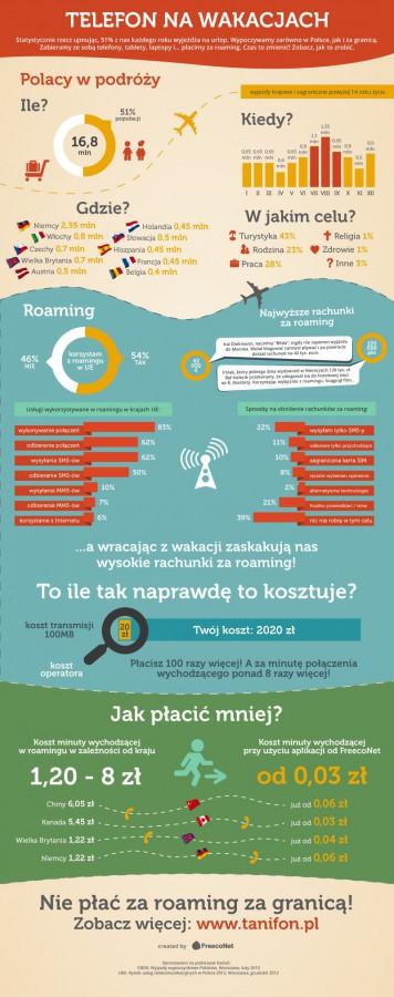 FreecoNet - Infografika roaming