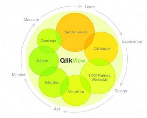 Qlik Customer Success Framework
