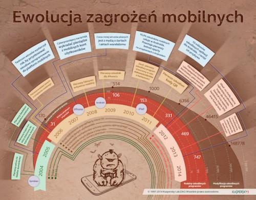 Raport: ewolucja mobilnych szkodliwych programów w 2013 r.