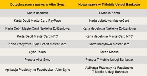 Alior Sync