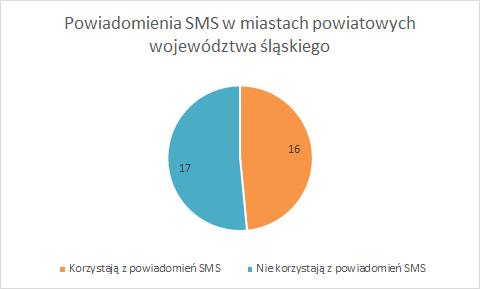 Raport Infobip: SMS-y