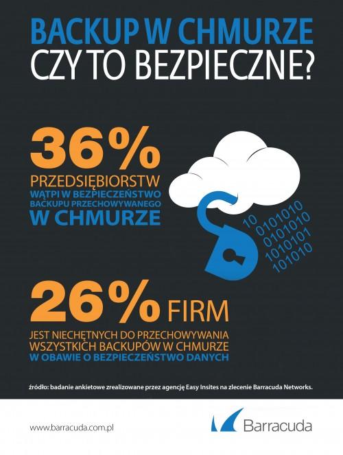 Backup w chmurze?