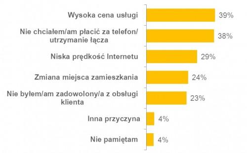 Polacy chcą przyjaznego internetu stacjonarnego