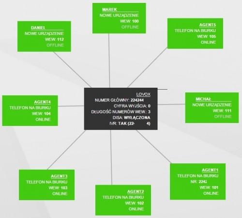 LoVoX - wirtualna centrala telefoniczna