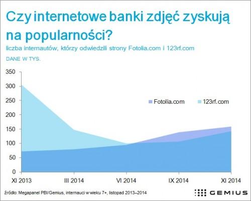 Czy internetowe banki zdjęć zyskują na popularności?
