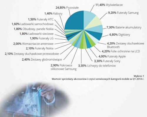 Rynek akcesoriów GSM w Polsce w Q1 2015
