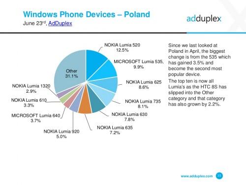 Windows Phone w Polsce