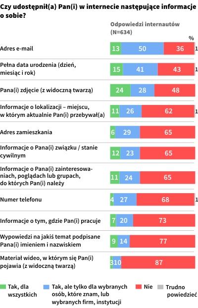 Polski internauta - z Internetu korzysta w sposób bezpieczny