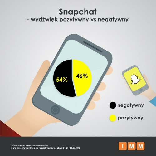 Jak Snapchat przekonuje