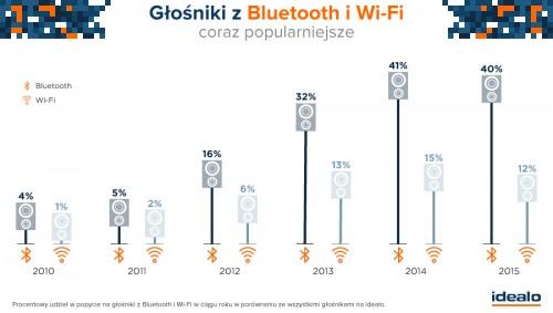 Trendy z IFA 2015: Ponad połowa głośników z Bluetooth lub Wi-Fi