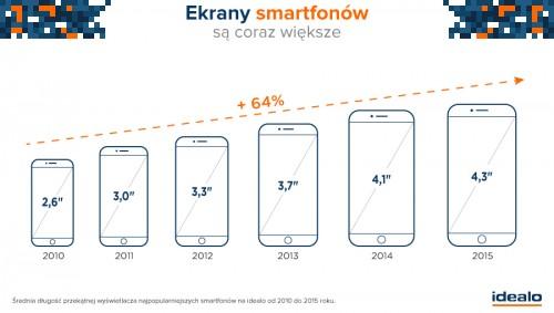 IFA 2015: Ekrany smartfonów są coraz większe