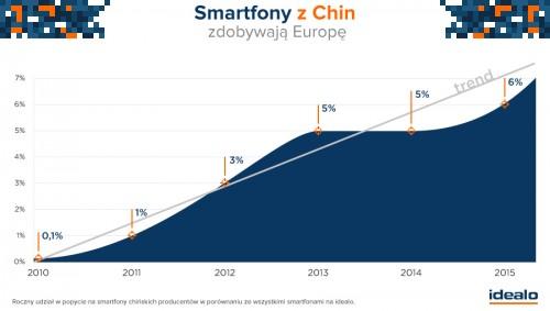 6-procentowy wzrost popytu na smartfony z Chin