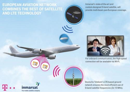 T-Mobile - LTE na pokładach samolotów