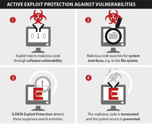 G DATA Exploit Protection