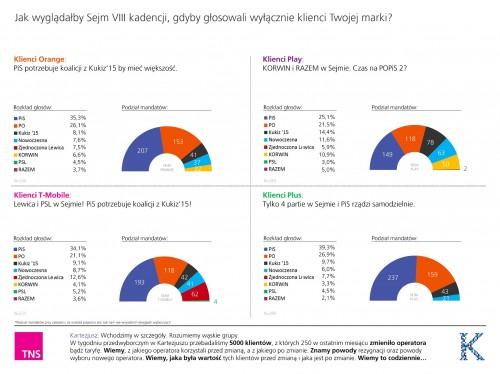 TNS Polska - tak głosowali klienci operatorów