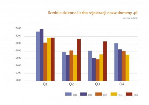 Rekordowy III kwartał w rejestrze domeny .pl