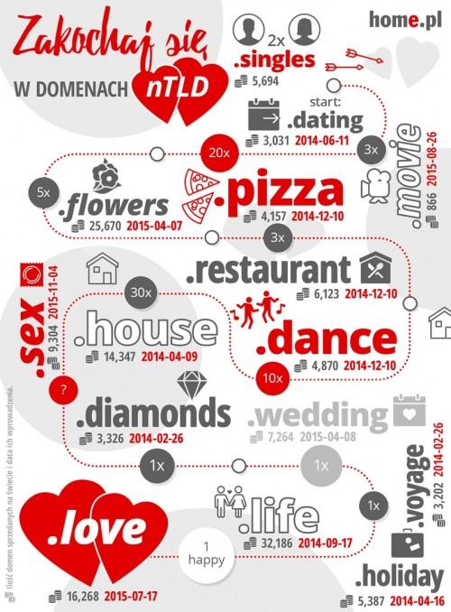 Domeny .love i .wedding już dostępne