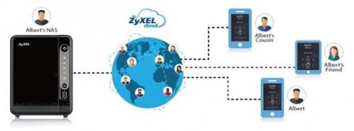 ZyXEL cloud