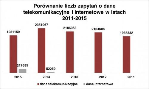 Fundacja Panoptykon - raport 2015