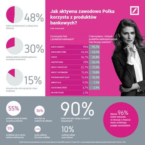 Polki preferują bankowość onlinei płatności bezgotówkowe