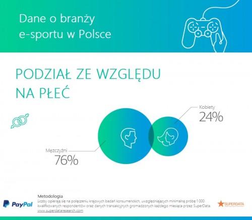 PayPal - stan gry