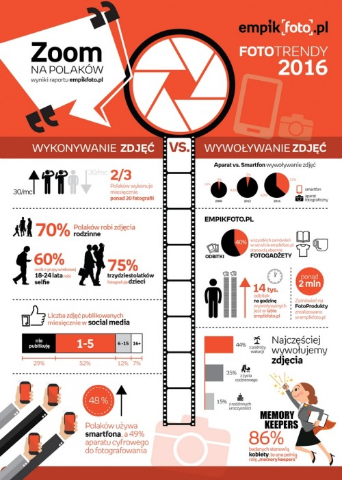 Infografika Zoom na Polaków