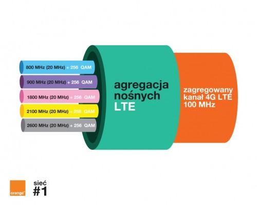 Orange - 1,91 Gb/s