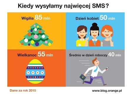 Orange - statystyki SMS