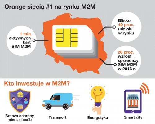 Orange - kary M2M