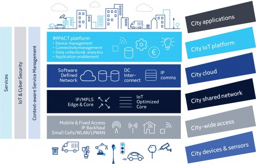 Smart City Playbook