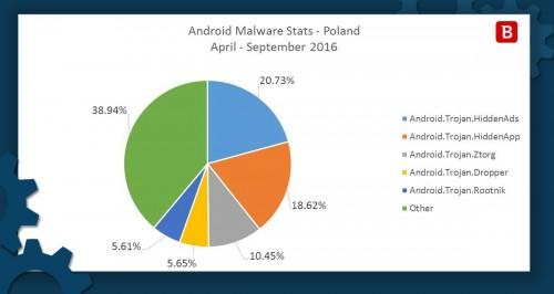 Malware na PC i Androida