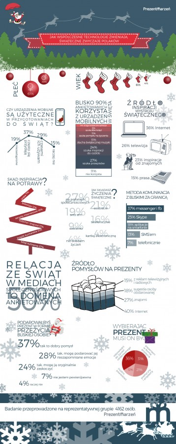 Jak współczesne technologie zmieniają świąteczne zwyczaje Polaków