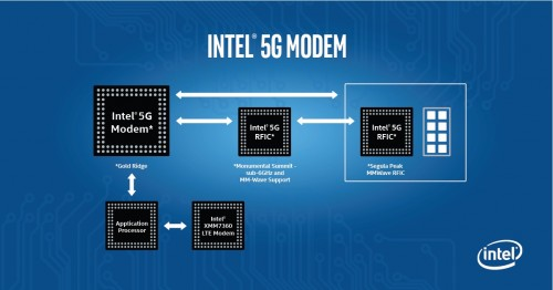 Intel na CES 2017