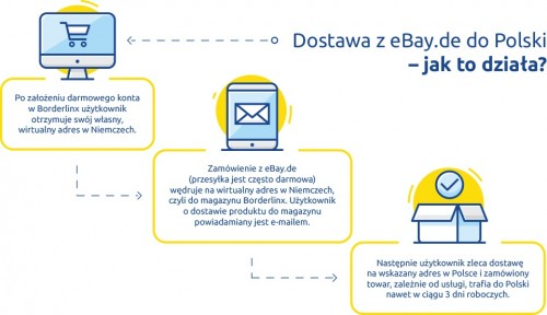 eBay z Niemiec do Polski