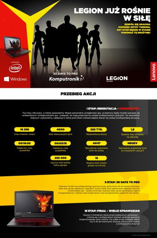 Lenovo Legion 30 days to pro