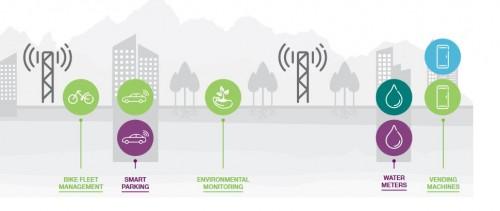 Model IoT w mieście
