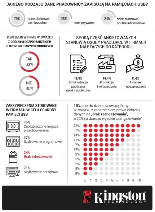 Badanie Kingston - infografika