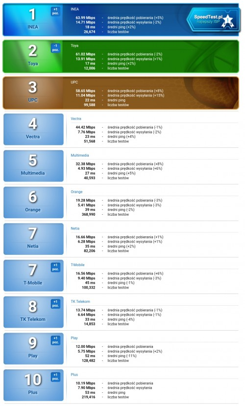 Ranking operatorów stacjonarnych za okres 1.08.2017 – 31.08.2017