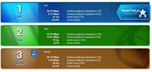 Ranking sieci Wi-Fi za okres 1.08.2017 – 31.08.2017
