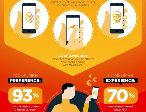 Mastercard wprowadza biometrię jako nowy standard zakupów online