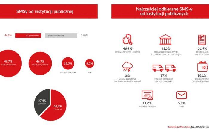 Komunikacja SMS w Polsce