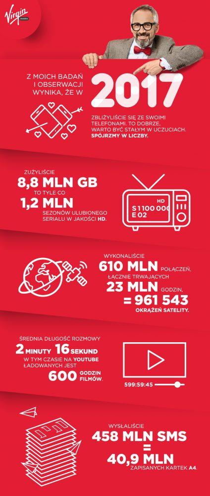 Virgin Mobile w 2017 roku