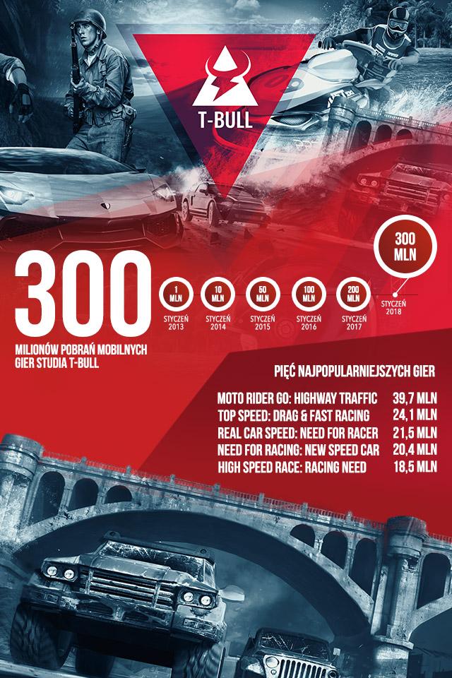 300mln infografika
