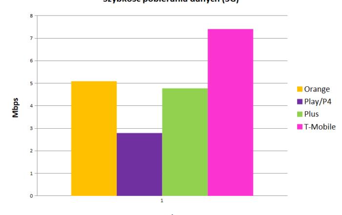 Internet mobilny w Polsce   szybkość pobierania danych 3g